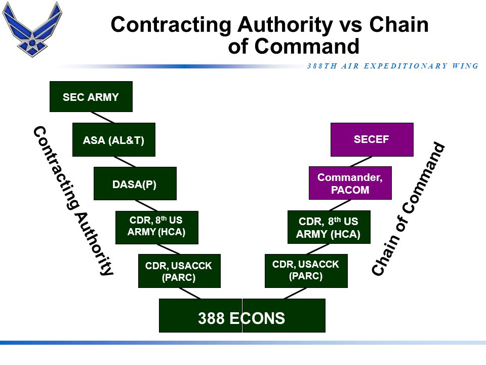 Contracting Authority vs Chain of Command