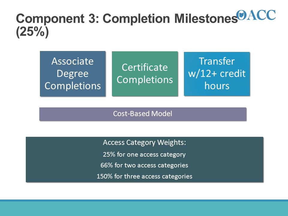 Component 3: Completion Milestones (25%)