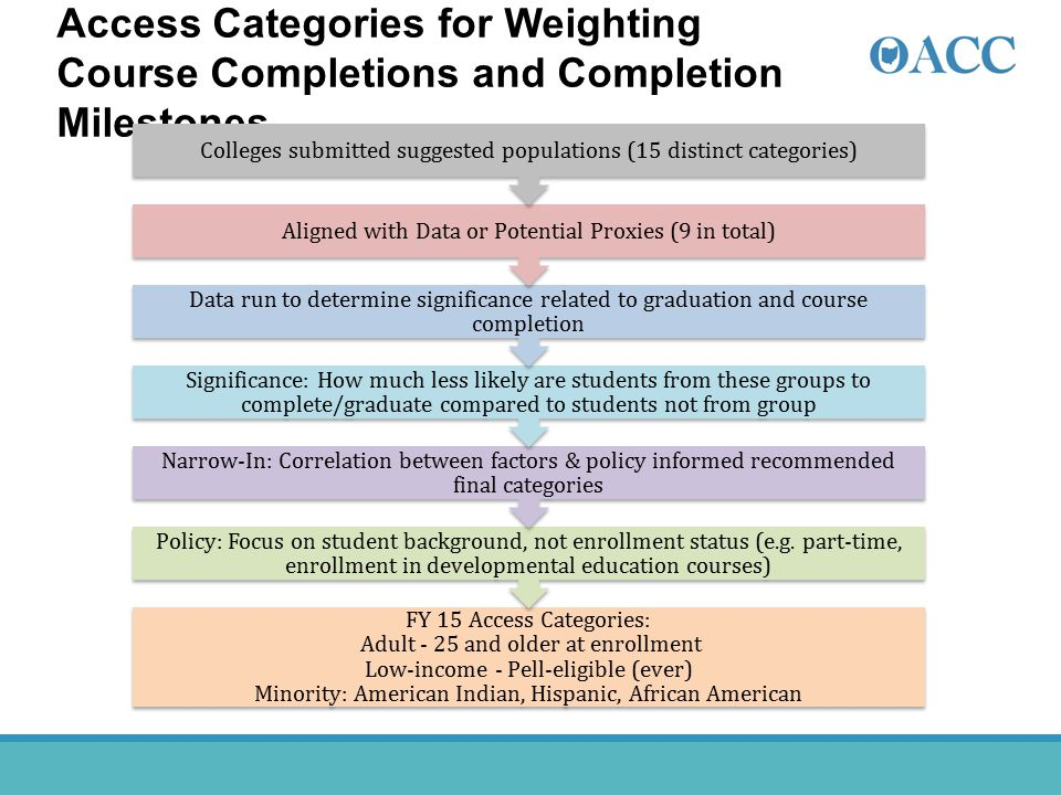Access Categories for Weighting Course Completions and Completion Milestones