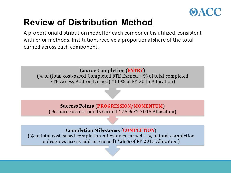 Review of Distribution Method