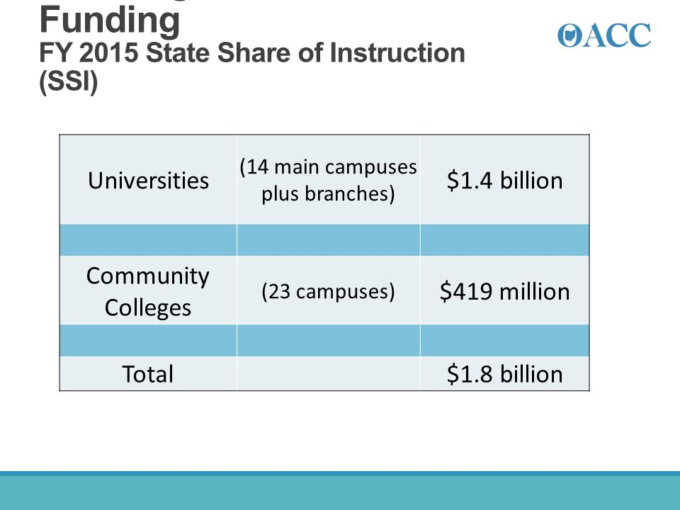Ohio Higher Education Funding FY 2015 State Share of Instruction (SSI)