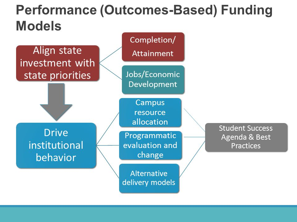 Performance (Outcomes-Based) Funding Models