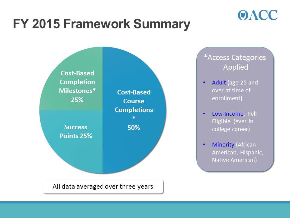 FY 2015 Framework Summary *Access Categories Applied