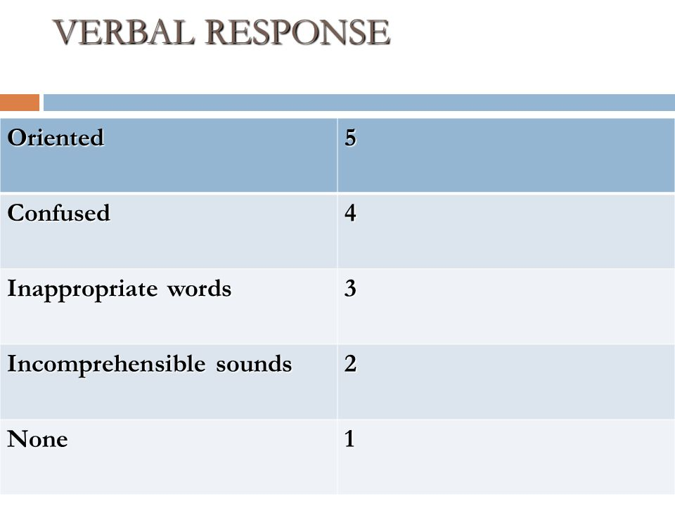 VERBAL RESPONSE Oriented 5 Confused 4 Inappropriate words 3