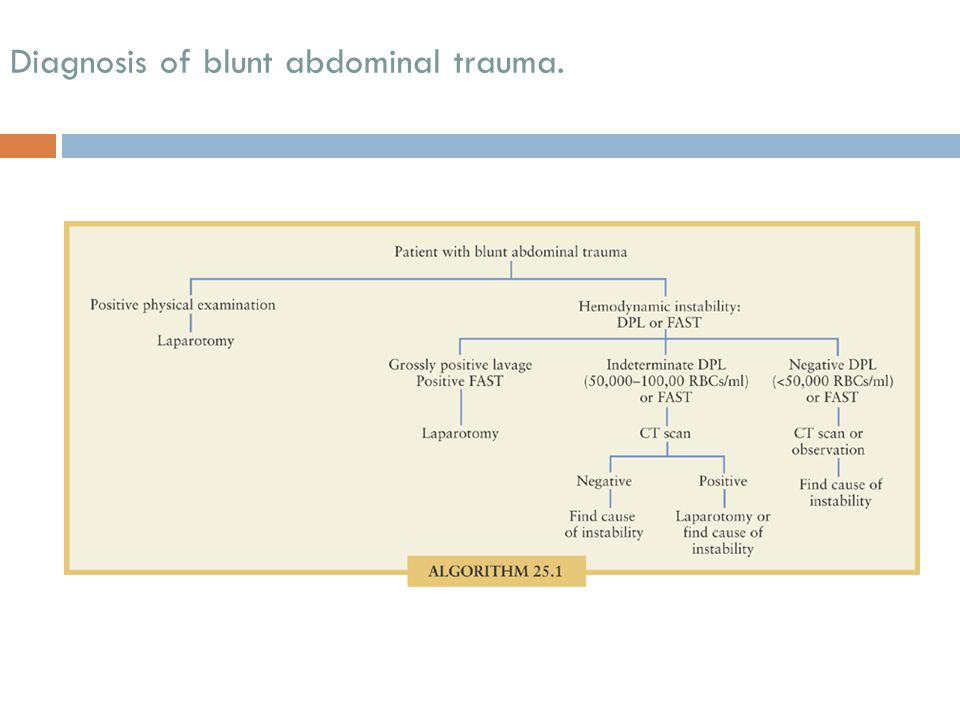 Diagnosis of blunt abdominal trauma.