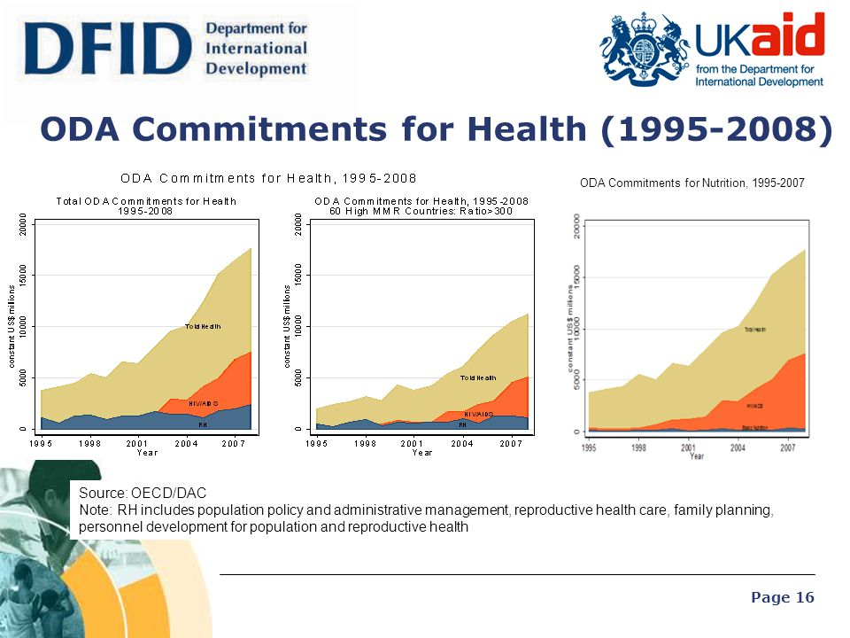 ODA Commitments for Health (1995-2008)