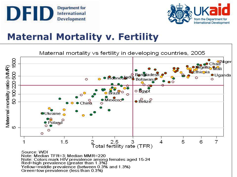 Maternal Mortality v. Fertility
