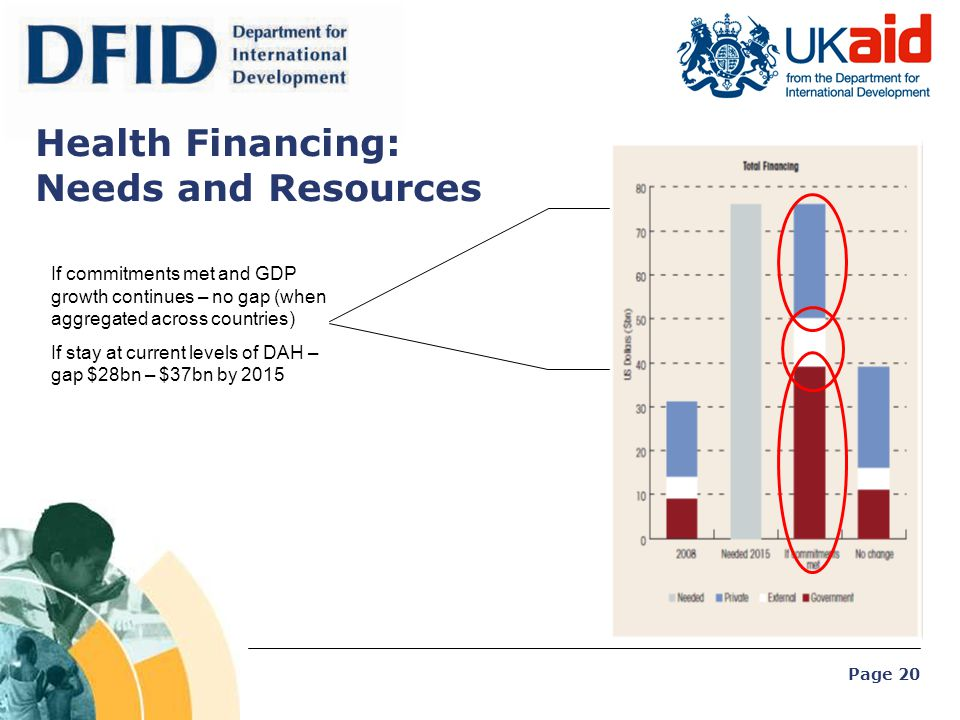 Health Financing: Needs and Resources