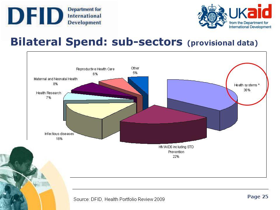 Bilateral Spend: sub-sectors (provisional data)