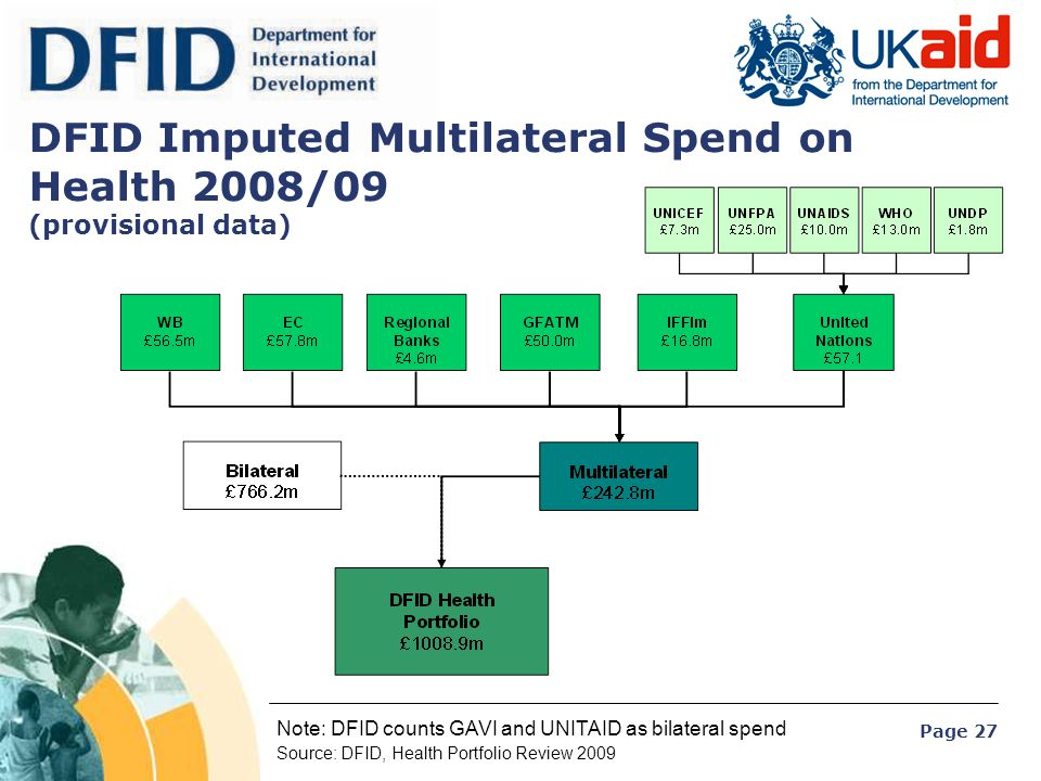 DFID Imputed Multilateral Spend on Health 2008/09 (provisional data)