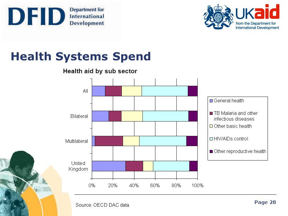 Health Systems Spend Health aid by sub sector Source: OECD DAC data