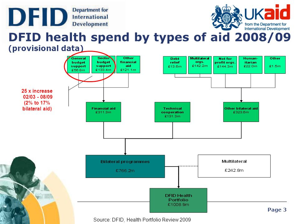 DFID health spend by types of aid 2008/09 (provisional data)