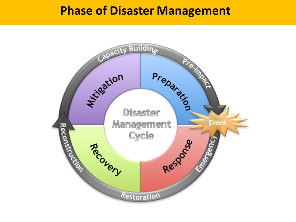 Phase of Disaster Management