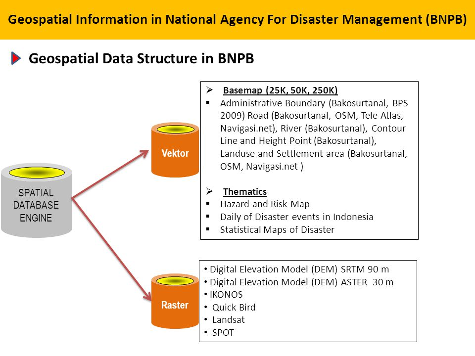Geospatial Data Structure in BNPB