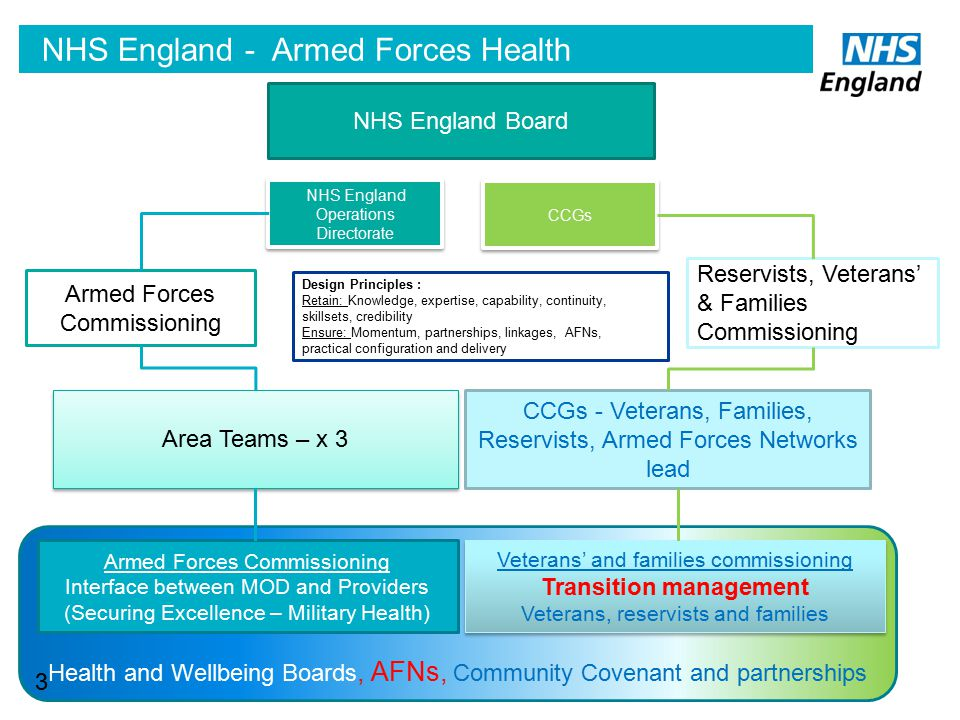 NHS England - Armed Forces Health