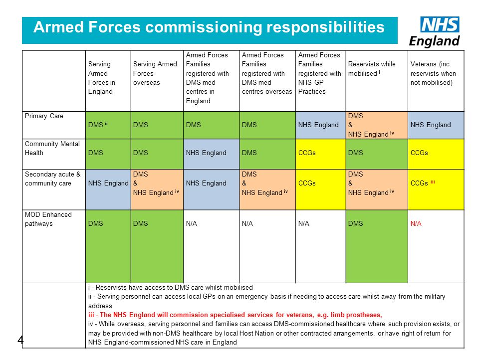 Armed Forces commissioning responsibilities