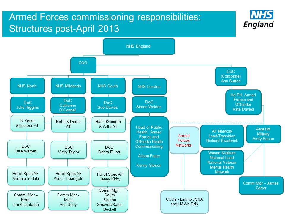 Armed Forces commissioning responsibilities: Structures post-April 2013
