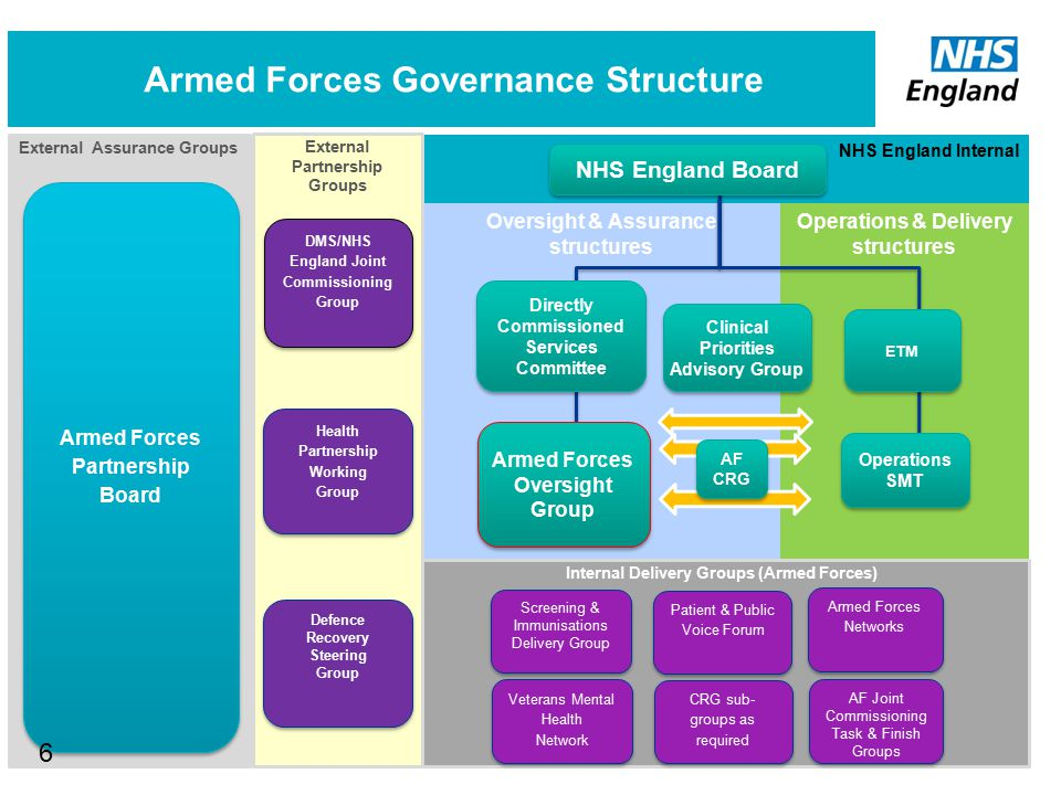 Armed Forces Governance Structure