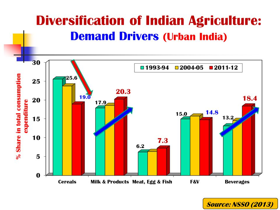 Diversification of Indian Agriculture: Demand Drivers (Urban India)