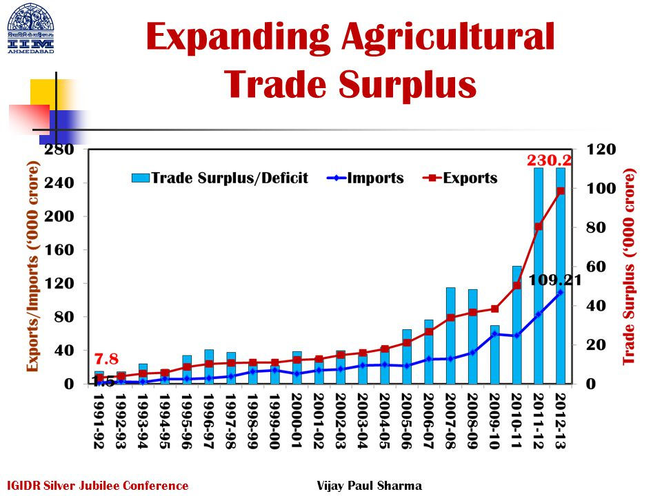 Expanding Agricultural Trade Surplus