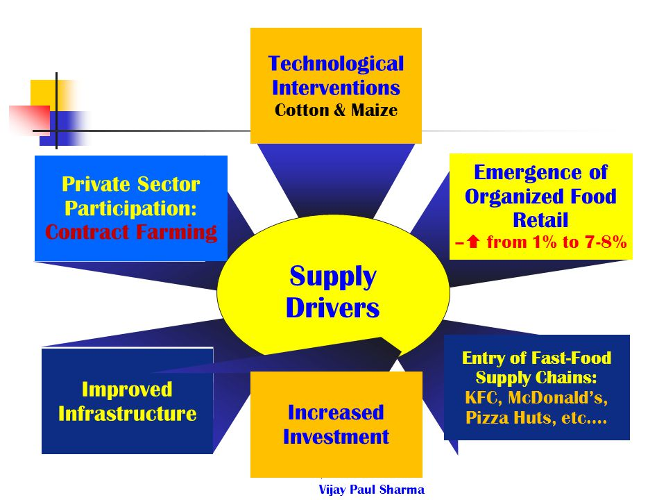Supply Drivers Technological Interventions