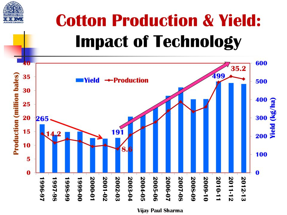 Cotton Production & Yield: Impact of Technology