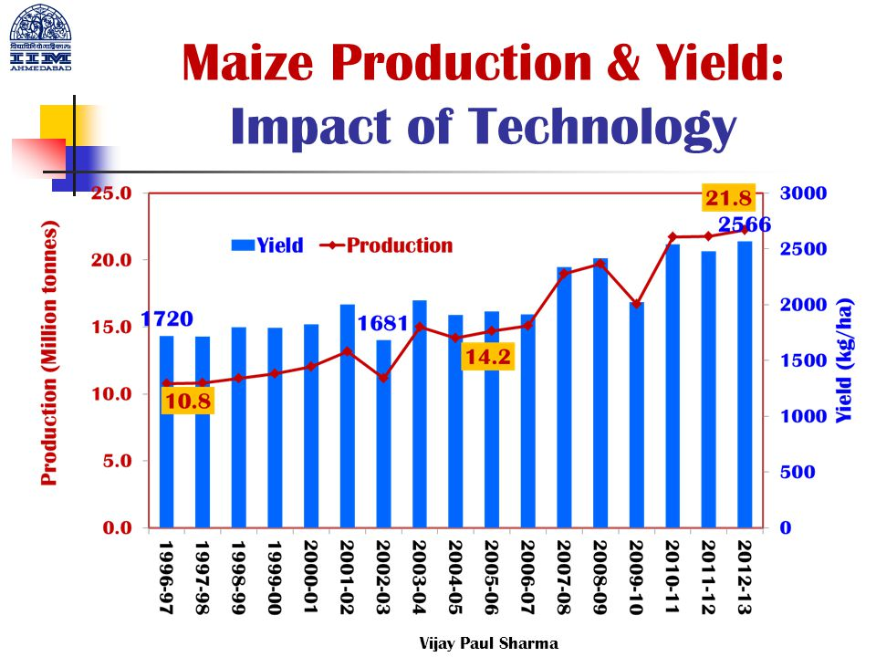 Maize Production & Yield: Impact of Technology