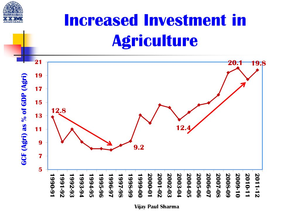 Increased Investment in Agriculture