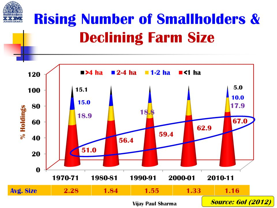 Rising Number of Smallholders & Declining Farm Size