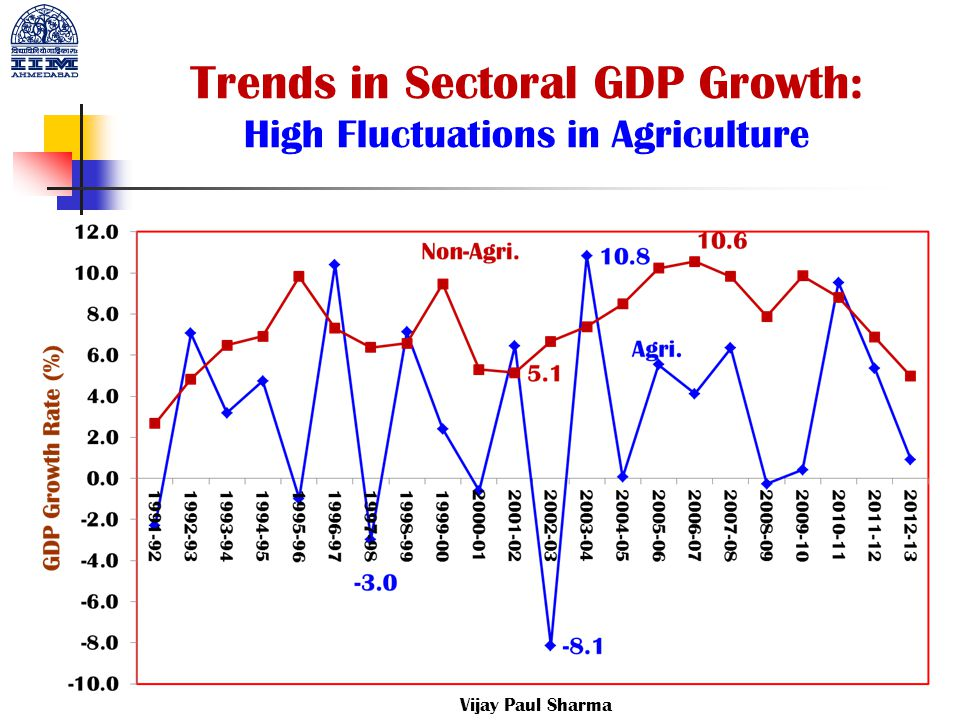 Trends in Sectoral GDP Growth: High Fluctuations in Agriculture