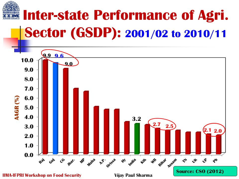 Inter-state Performance of Agri. Sector (GSDP): 2001/02 to 2010/11