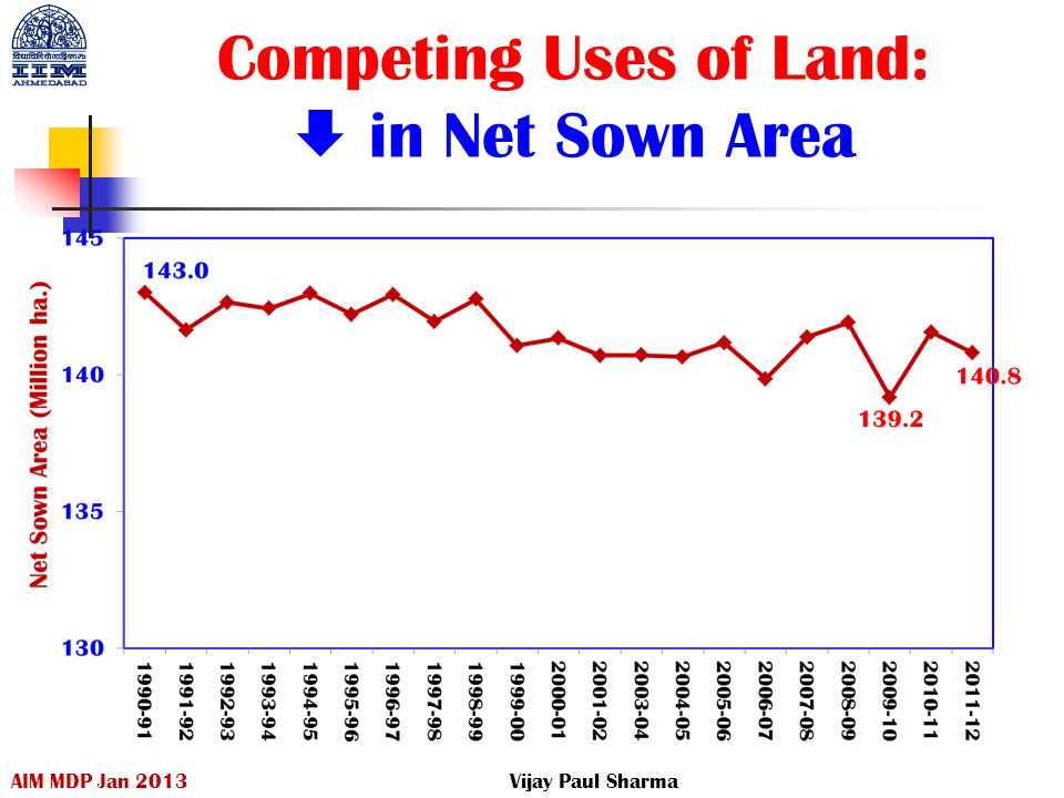 Competing Uses of Land:  in Net Sown Area