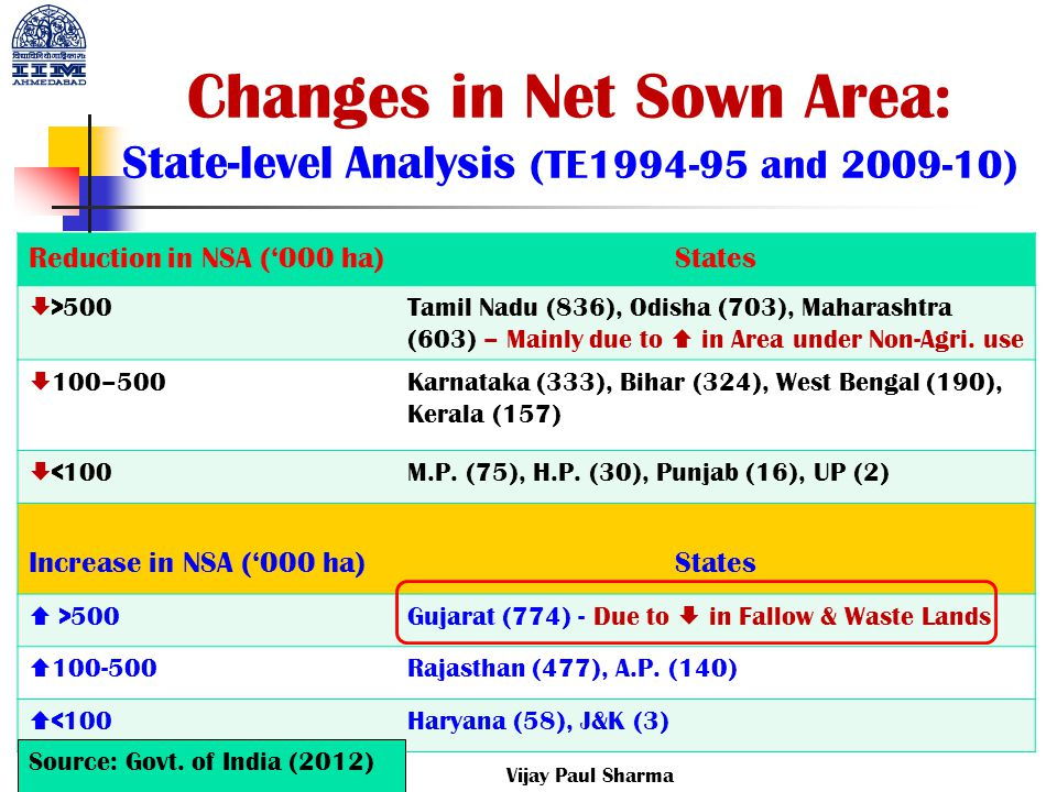 Changes in Net Sown Area: State-level Analysis (TE1994-95 and 2009-10)