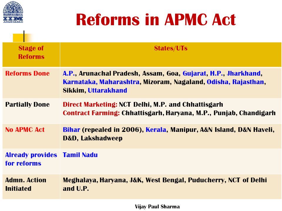 Reforms in APMC Act Stage of Reforms States/UTs Reforms Done