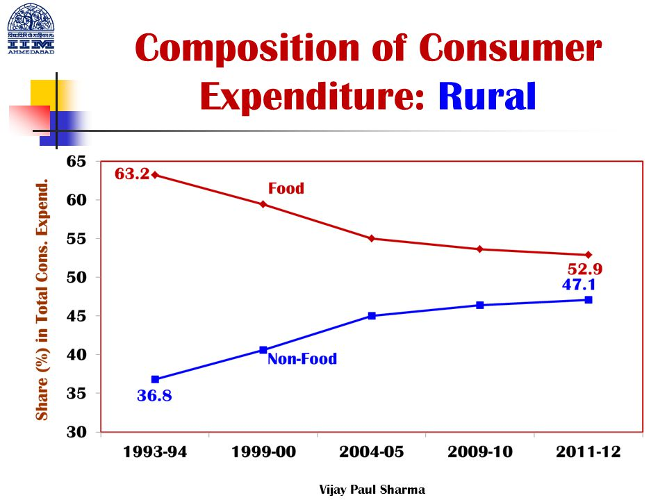 Composition of Consumer Expenditure: Rural