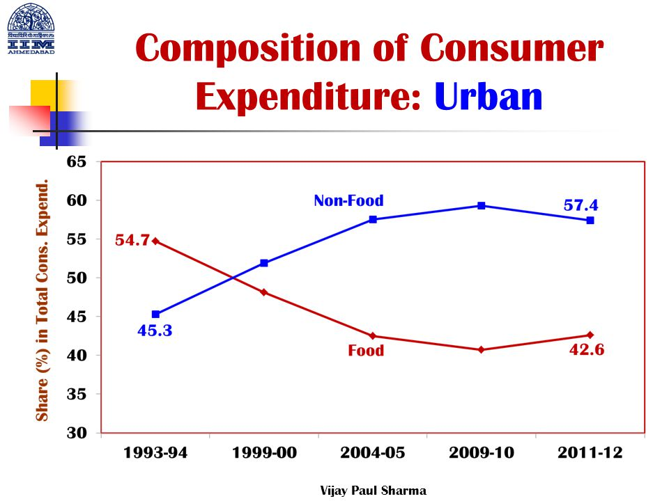 Composition of Consumer Expenditure: Urban