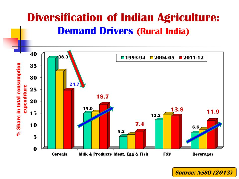 Diversification of Indian Agriculture: Demand Drivers (Rural India)