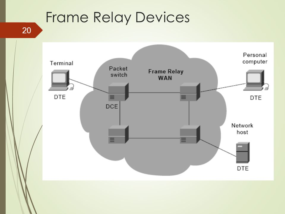 Frame Relay Devices