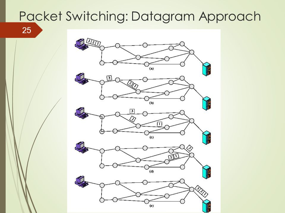 Packet Switching: Datagram Approach