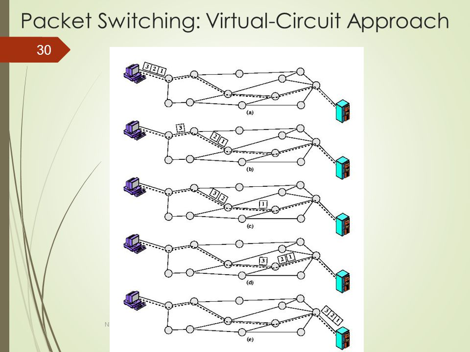 Packet Switching: Virtual-Circuit Approach