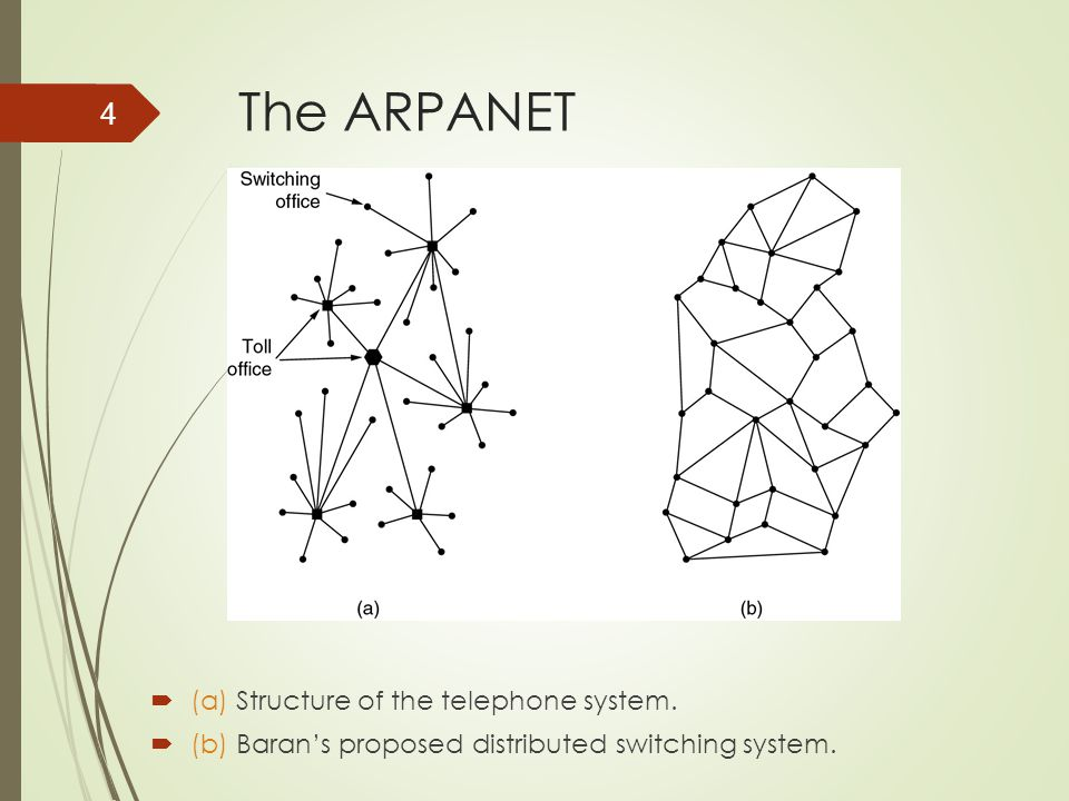 The ARPANET (a) Structure of the telephone system.