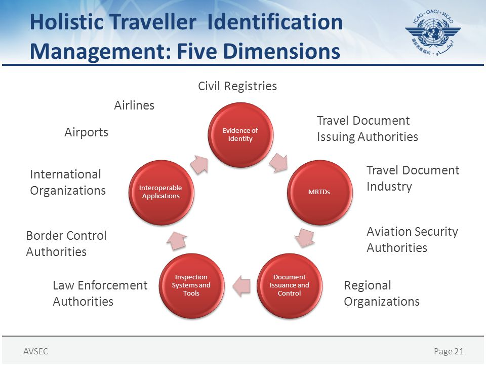Holistic Traveller Identification Management: Five Dimensions