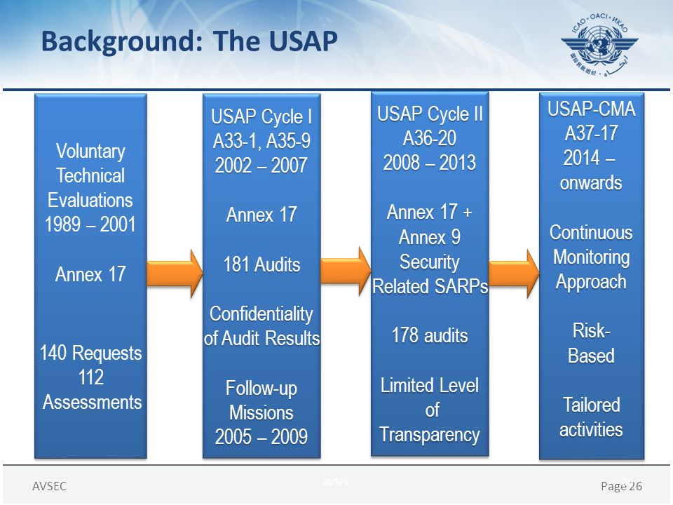 Background: The USAP USAP Cycle II USAP-CMA USAP Cycle I A36-20 A37-17