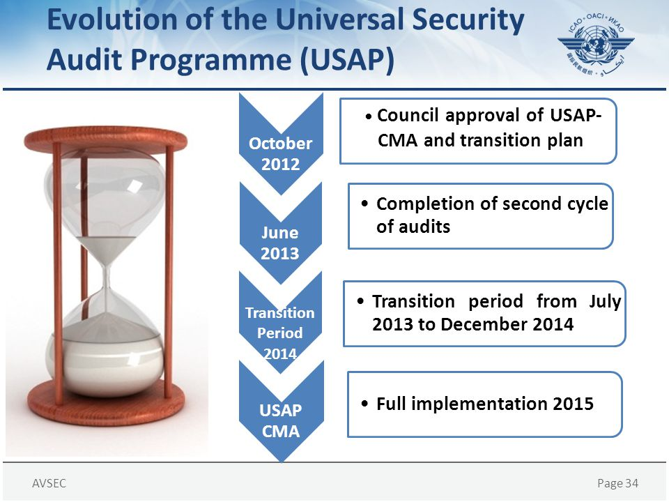 Evolution of the Universal Security Audit Programme (USAP)