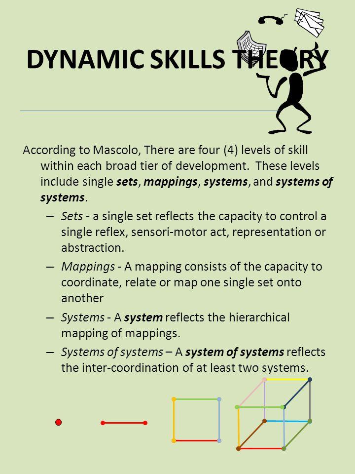 DYNAMIC SKILLS THEORY