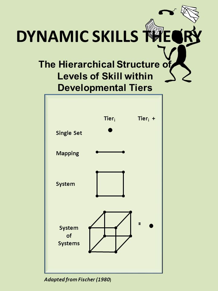 DYNAMIC SKILLS THEORY Mapping. System. System of Systems. ≡ Single Set. Tieri.