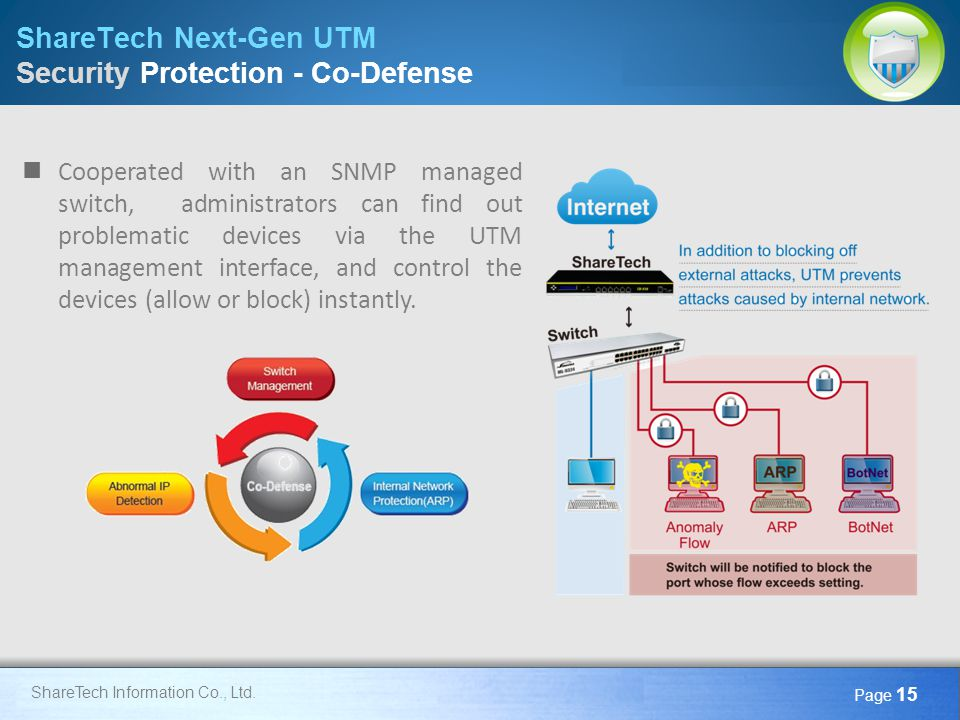 ShareTech Next-Gen UTM Security Protection - Co-Defense