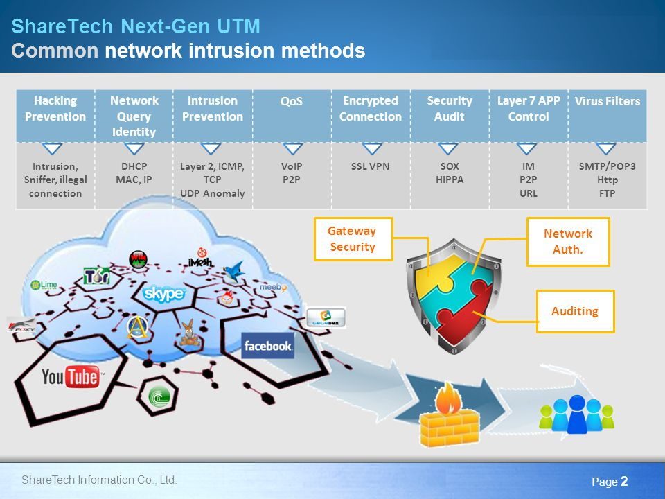 ShareTech Next-Gen UTM Common network intrusion methods
