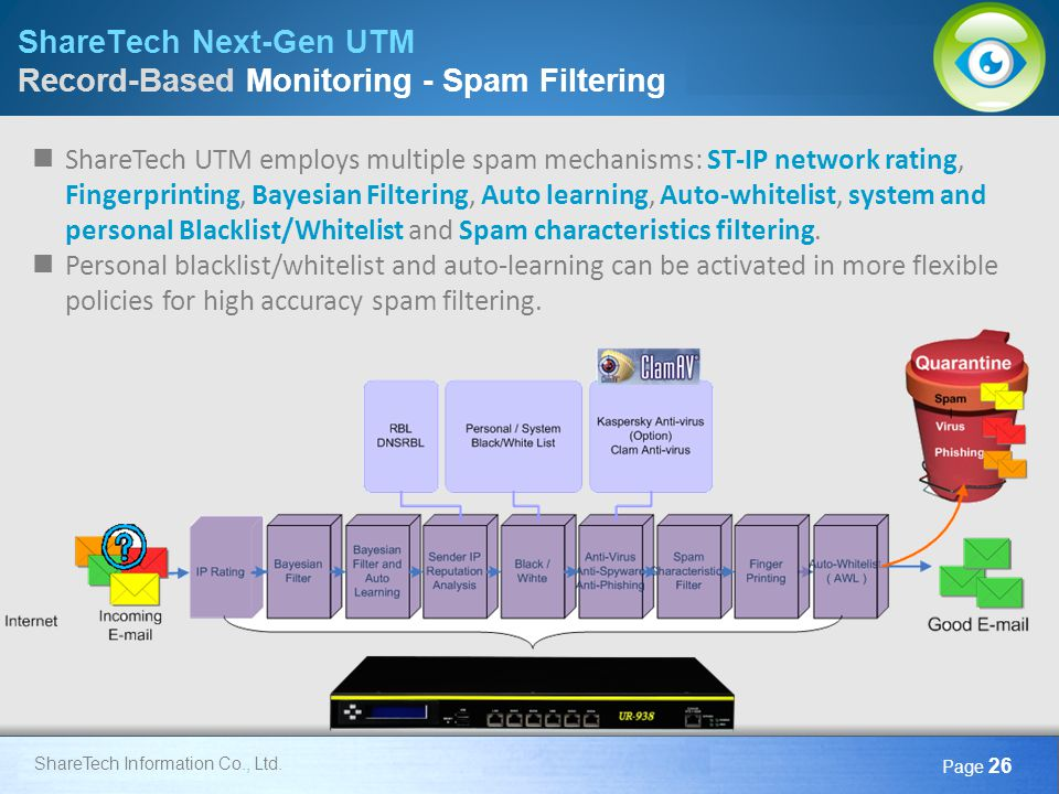 ShareTech Next-Gen UTM Record-Based Monitoring - Spam Filtering