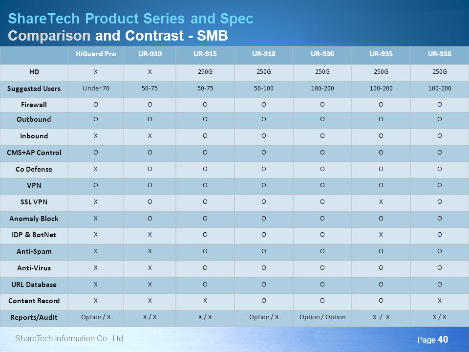 ShareTech Product Series and Spec Comparison and Contrast - SMB